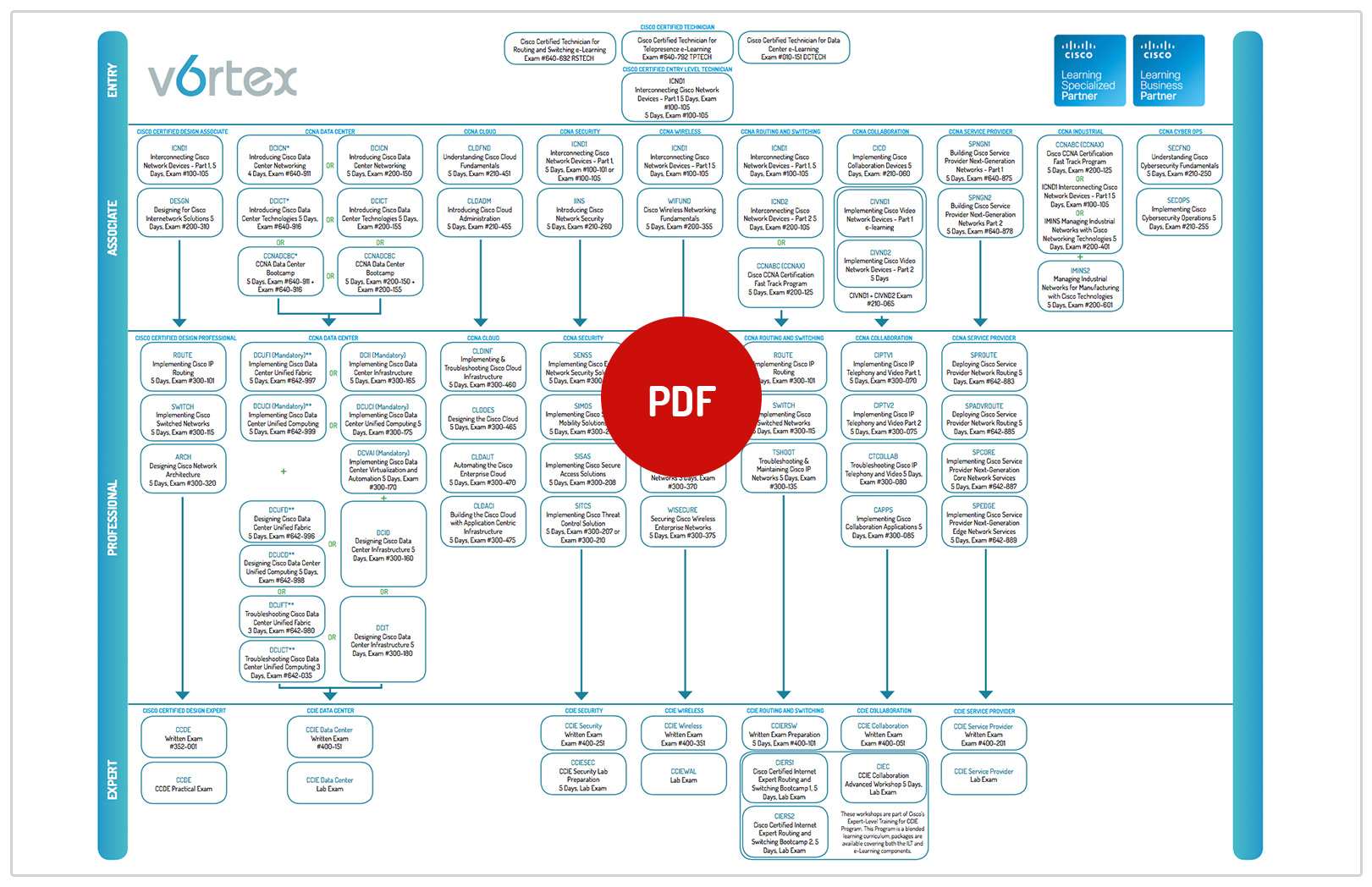 cisco-training-pdf-image - Vortex 6